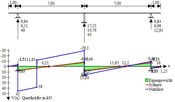 Wot wmf wmf balken for Balken statik